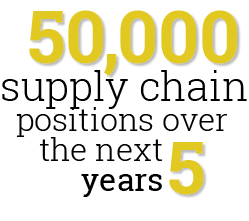 50,000 supply chain positions over the next 5 years