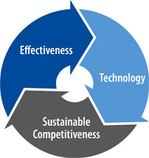 Effectiveness, Technology and Sustainable Competitiveness cycle
