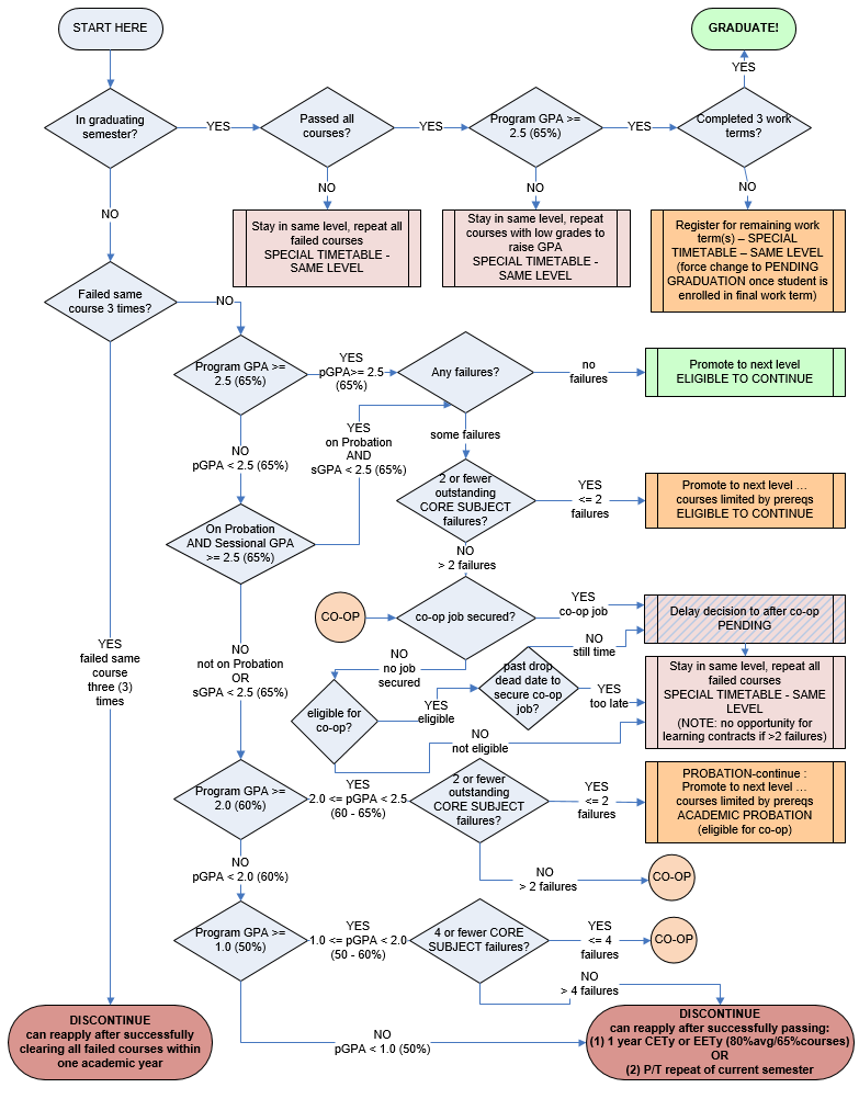 Appendix B - Flow Chart - Promotion Decisions