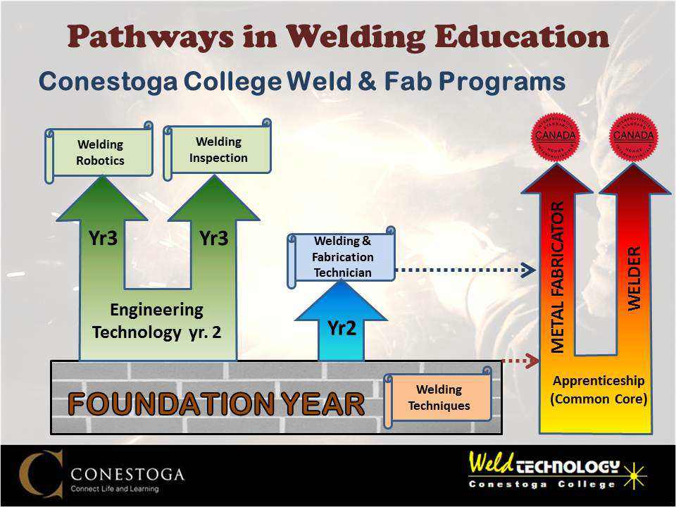 Graphic describing welding program pathways.